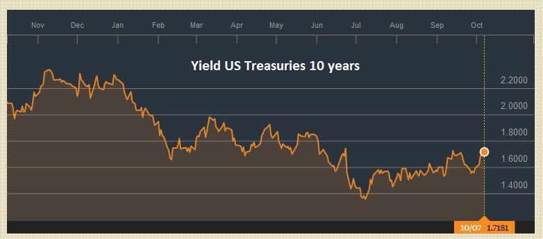 Yield US Treasuries 10 years, October 07, 2016