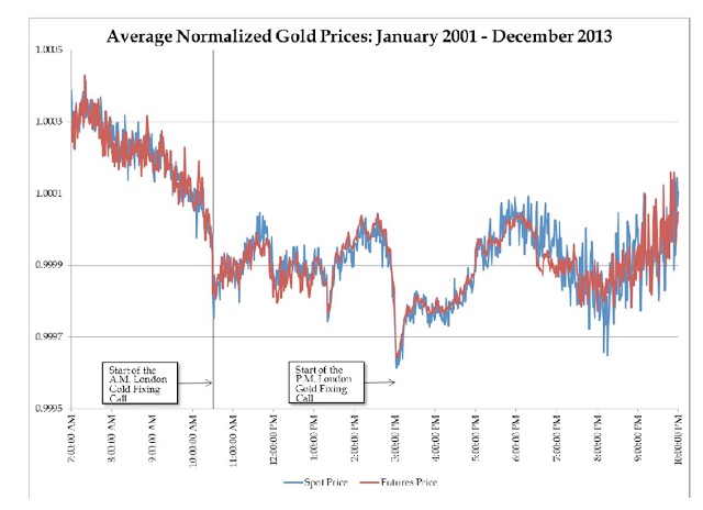 Average Normalized Gold Prices: January 2001 - December 2013