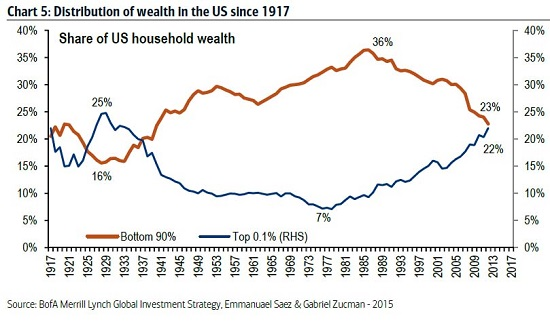 Wealth distribution since 1917