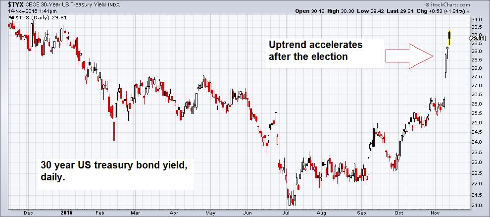 Treasury Bon Yields