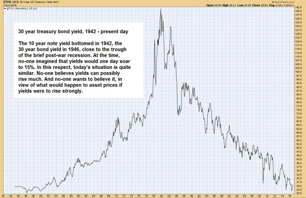 Long Term Cycle in Bond Yields