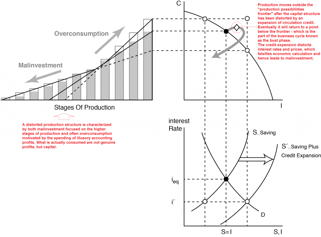 Distorted Production Structure