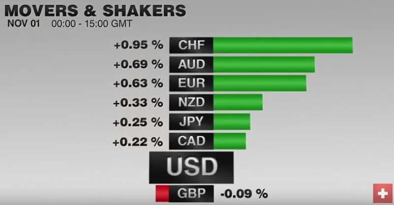 FX Performance, November 01 2016 Movers and Shakers