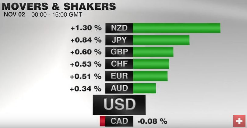 FX Performance, November 02 2016 Movers and Shakers