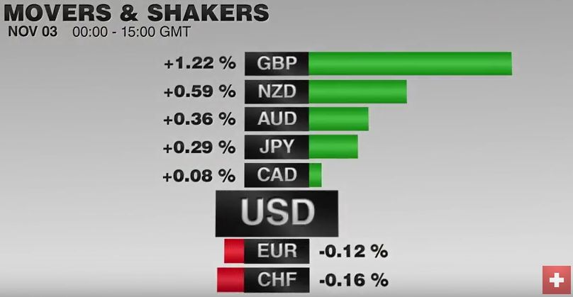 FX Performance, November 03 2016 Movers and Shakers