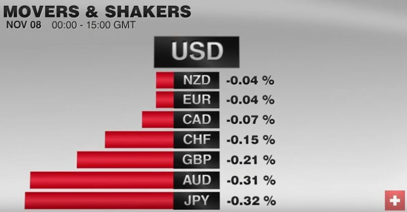 FX Performance, November 08 2016 Movers and Shakers