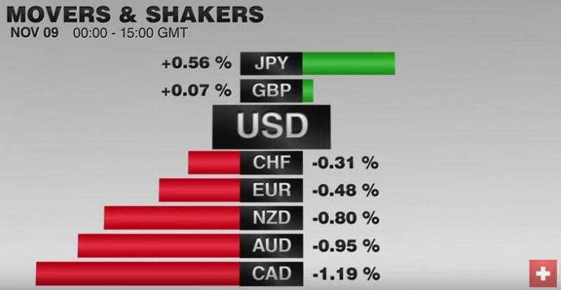 FX Performance, November 09 2016 Movers and Shakers