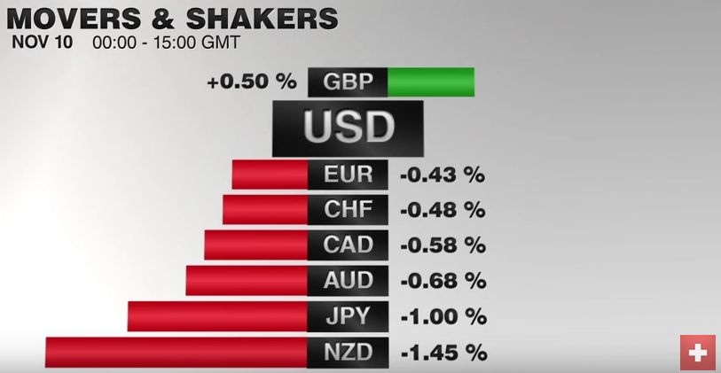 FX Performance, November 10 2016 Movers and Shakers
