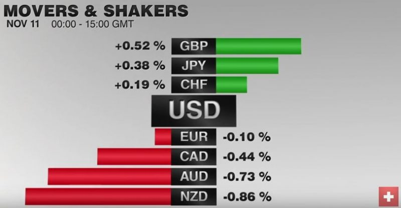 FX Performance, November 11 2016 Movers and Shakers