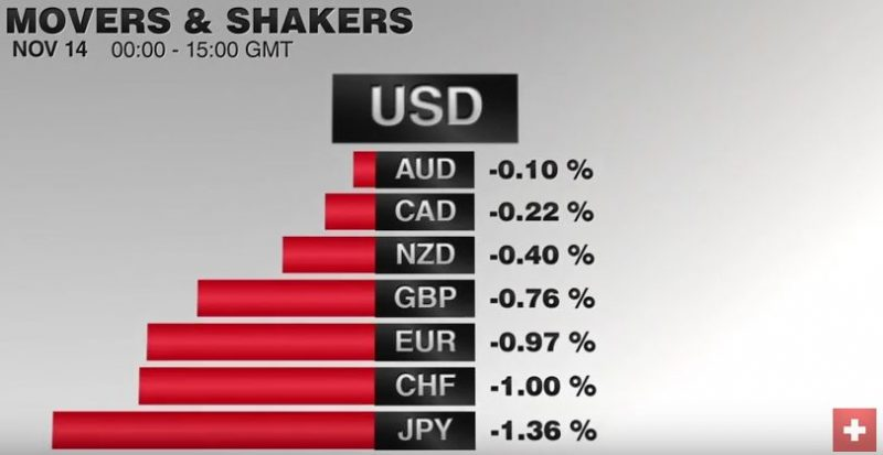 FX Performance, November 14 2016 Movers and Shakers