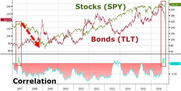 Stocks, Bonds, Correlation