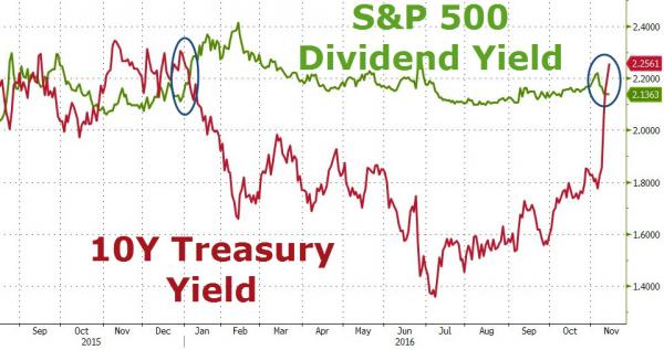 S&P 500, 10Y Treasury Yield