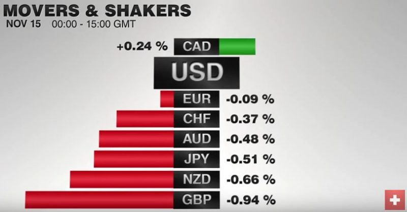 FX Performance, November 15 2016 Movers and Shakers