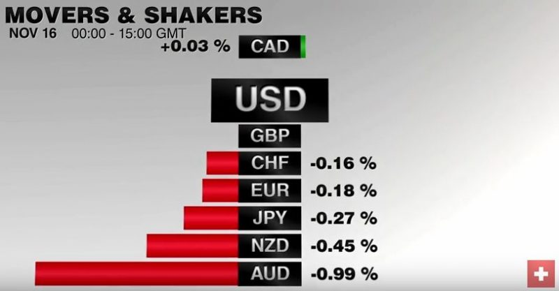 FX Performance, November 16 2016 Movers and Shakers