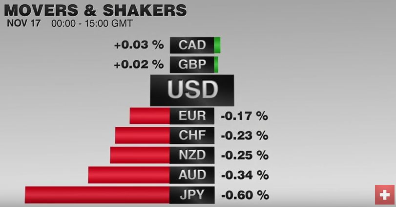 FX Performance, November 17 2016 Movers and Shakers