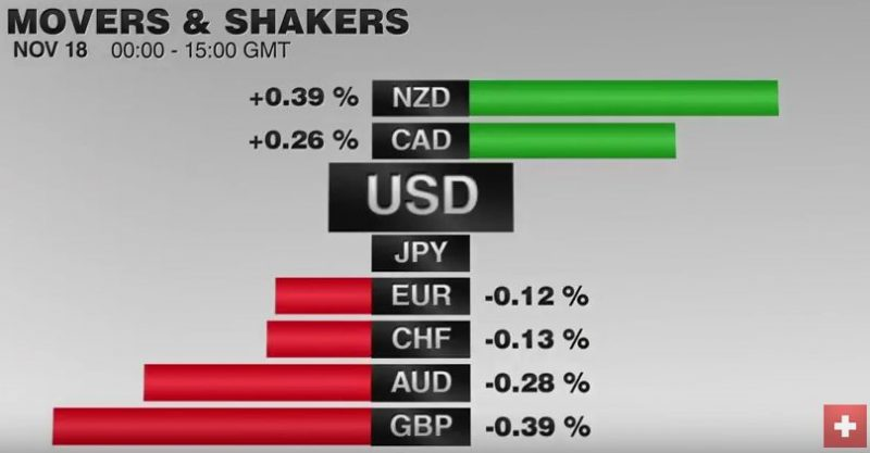 FX Performance, November 18 2016 Movers and Shakers