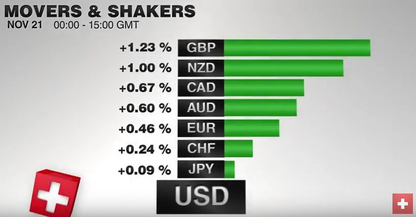 FX Performance, November 21 2016 Movers and Shakers