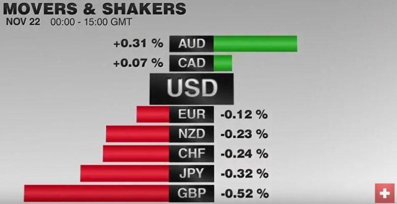FX Performance, November 22 2016 Movers and Shakers