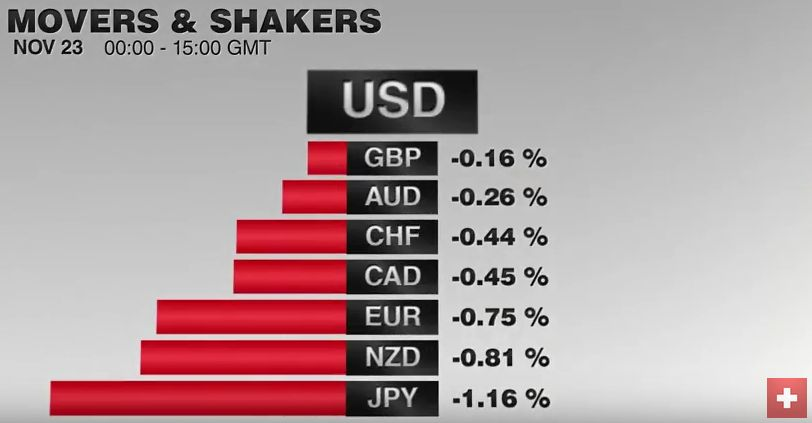 FX Performance, November 23 2016 Movers and Shakers