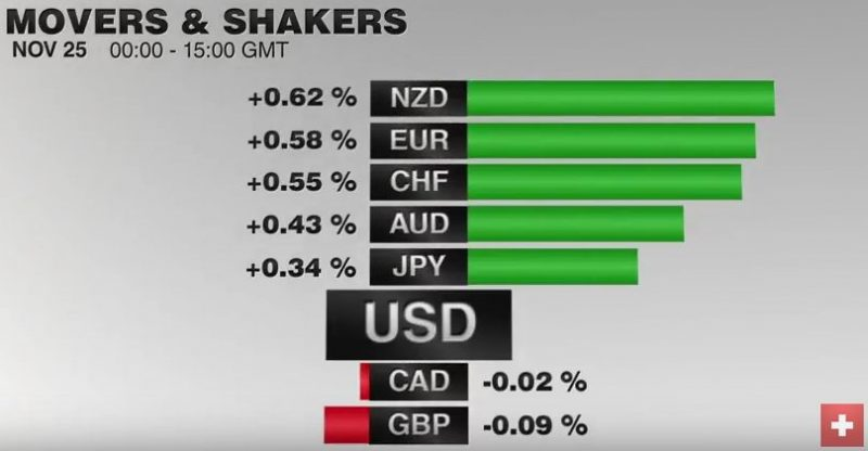 FX Performance, November 25 2016 Movers and Shakers