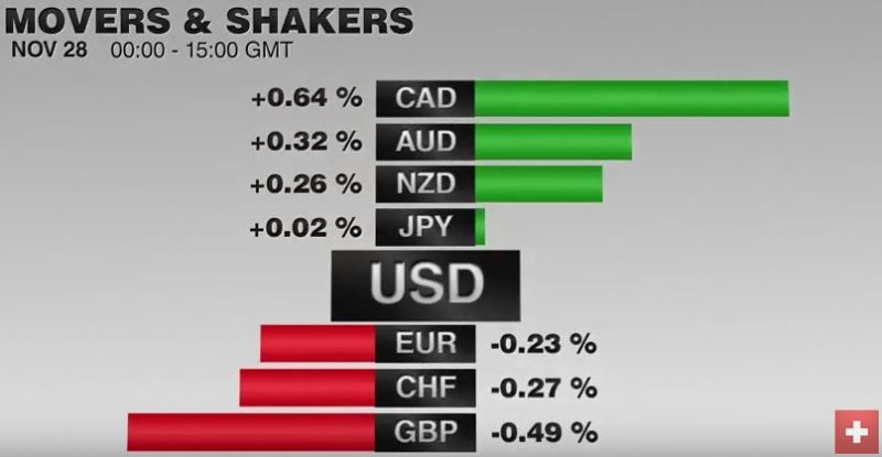 FX Performance, November 28 2016 Movers and Shakers