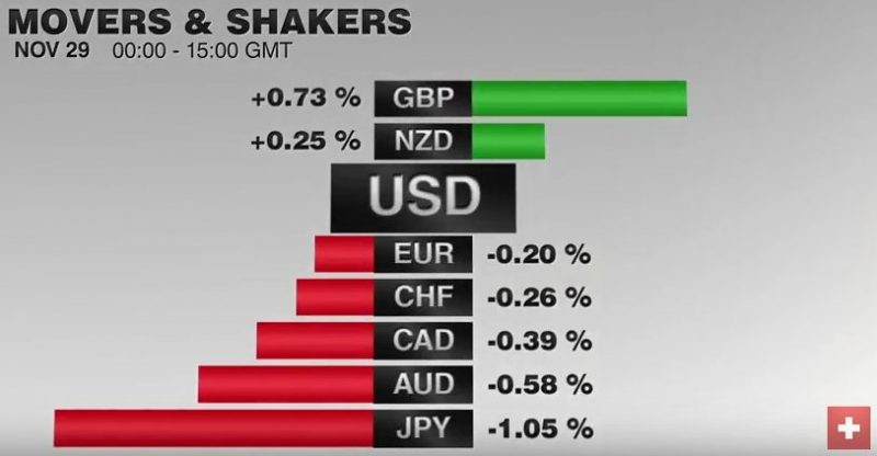 FX Performance, November 29 2016 Movers and Shakers