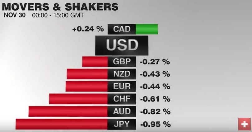 FX Performance, November 30 2016 Movers and Shakers