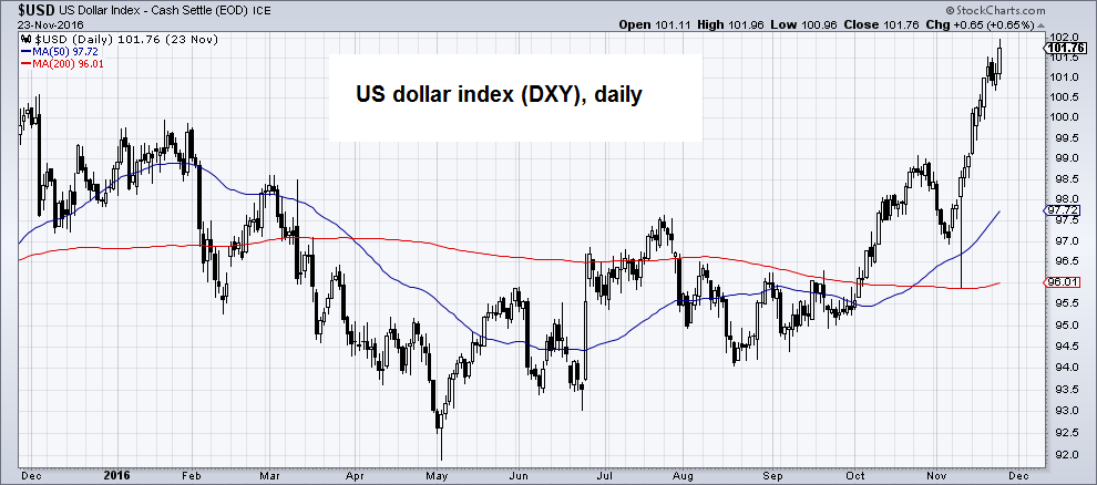 US Dollar Index, Daily
