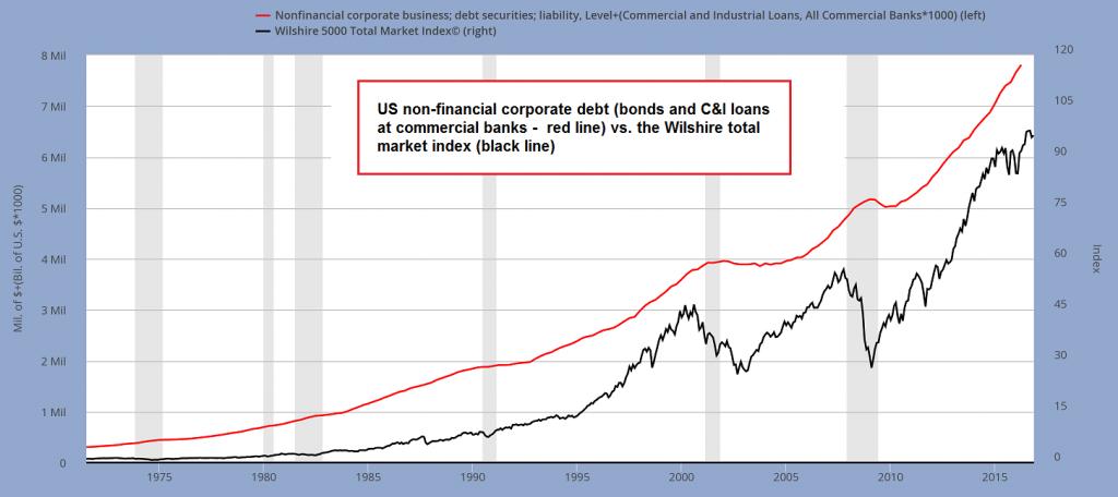 US Non-Financial Corporate Debt vs Wilshire Total Market Index