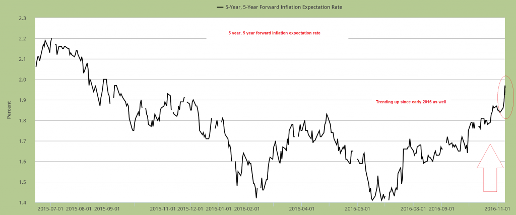 Forward Inflation Expectation Rate