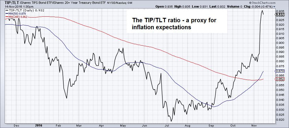 Proxy for Inflation Expectations