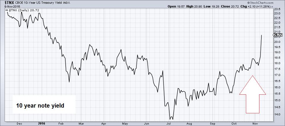 US 10 Year Treasury Yield Index