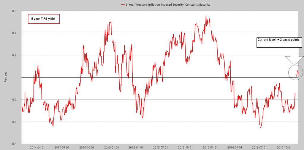 5 Year Treasury Inflation Indexed Security, Constant Maturity