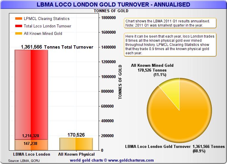 LBMA Loco London Gold Turnover - Annualised