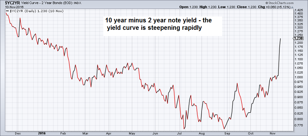 The Yield Curve is Steepening Rapidly