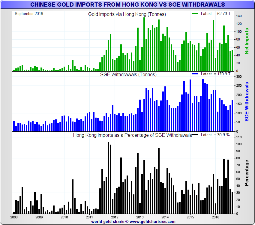 Chinese Gold Imports From Hong Kong vs SGE Withdrawals