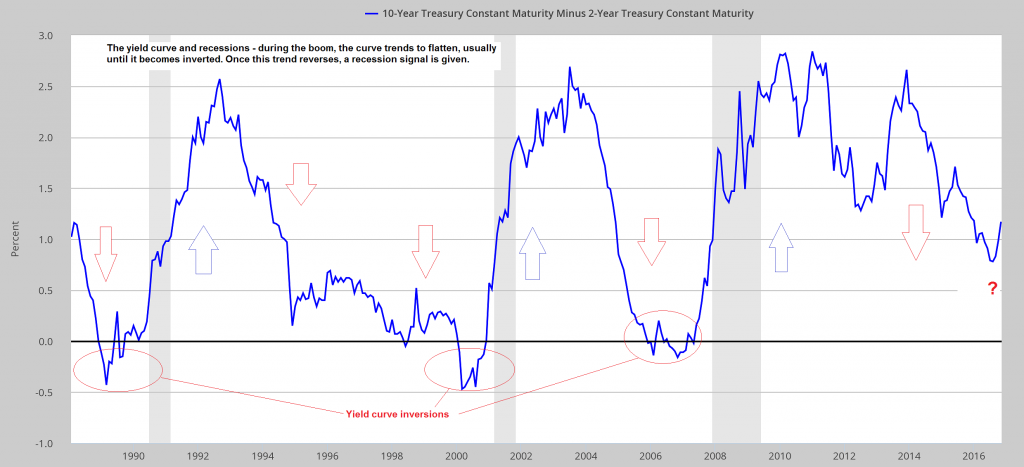 The Yield Curve and Recessions