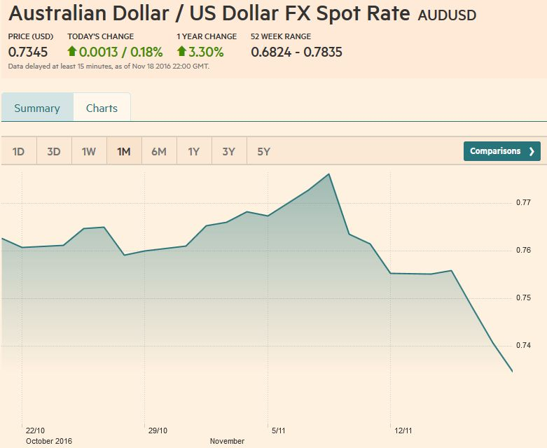Australian Dollar / US Dollar FX Rate Chart, November 18