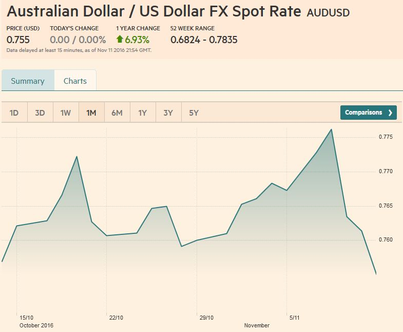 AUD/USD FX Rate Chart, November 11