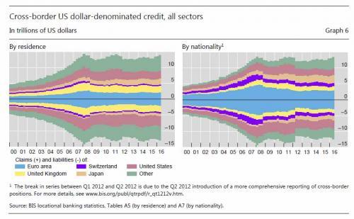 Cross-border US dollar-denominated credit, all sectors