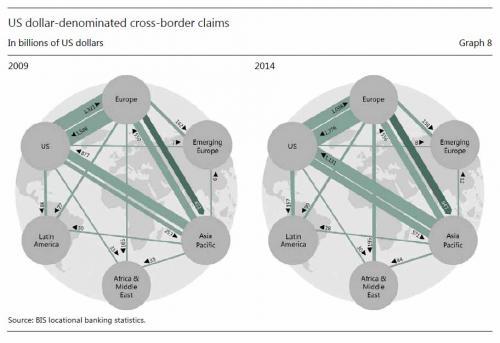 US dollar-denominated cross-border claims