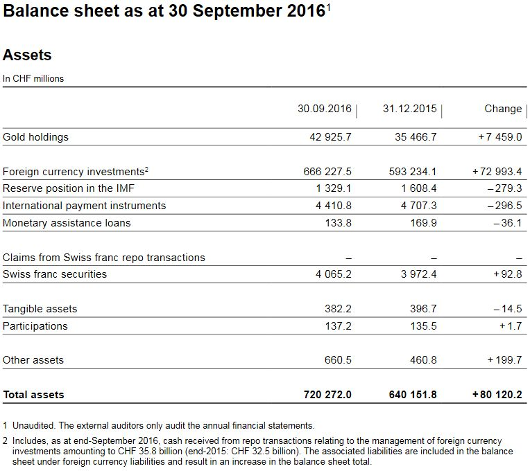 SNB Balance Sheet for Gold Holdings, Q3 2016