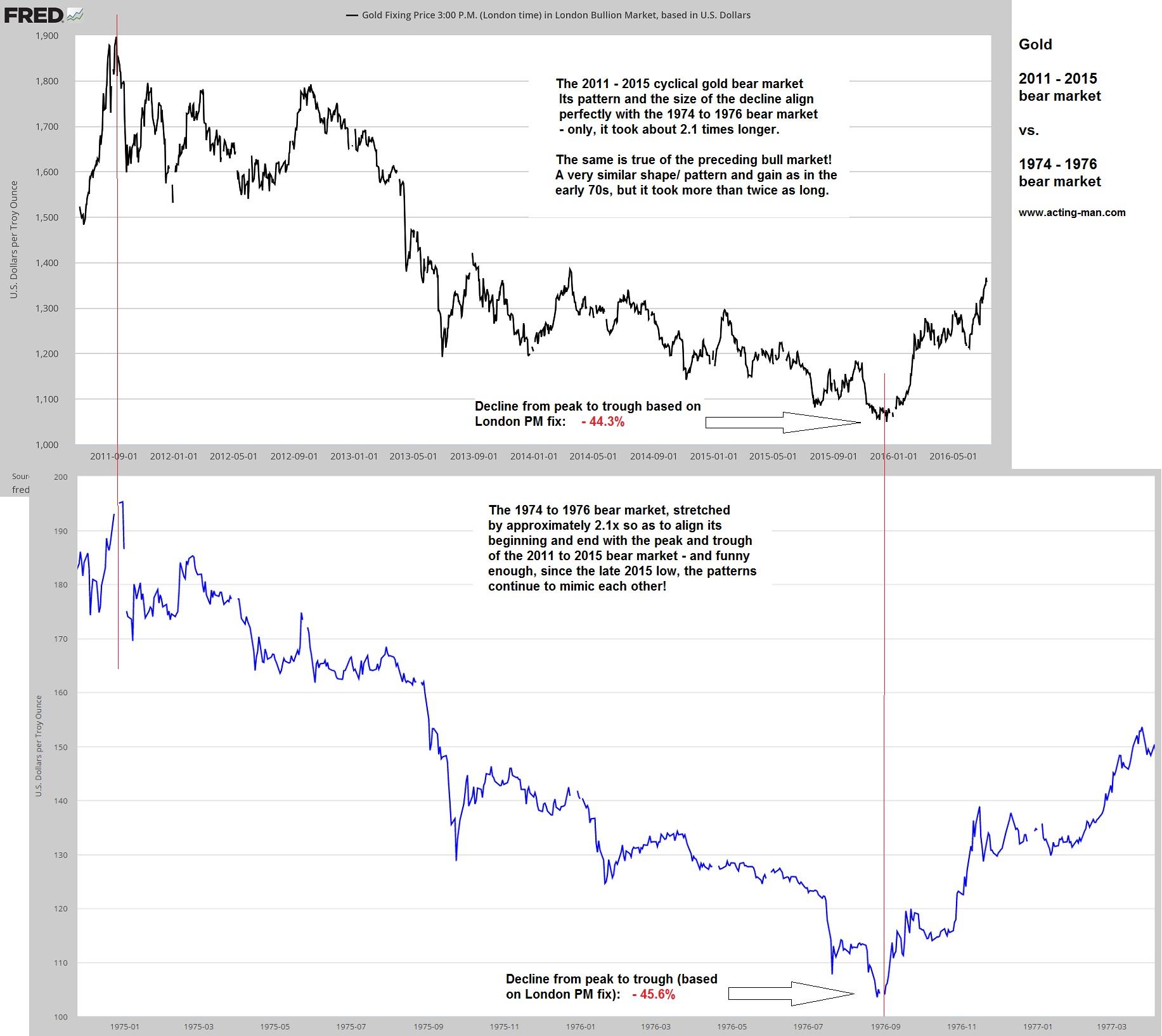 Bear Market Comparison Gold