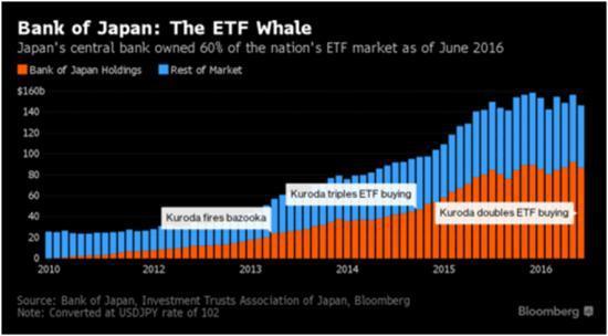 BOJ Stock Buying
