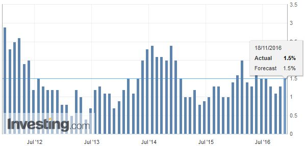Canada Consumer Price Index (CPI) YoY, October 2016
