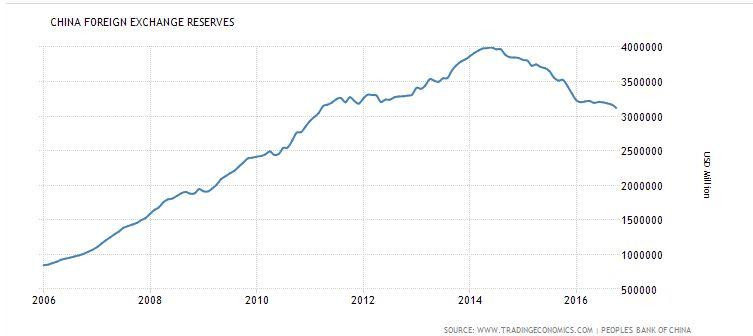 China FX Reserves 10 Years