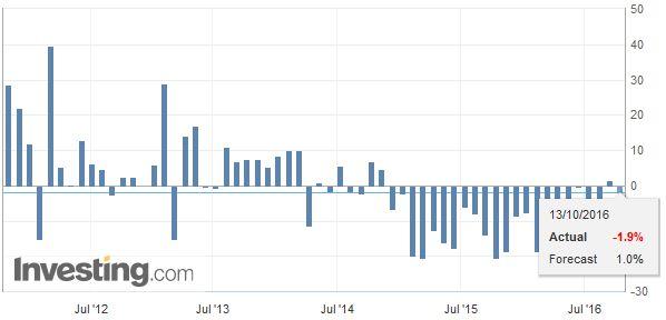 China Imports YoY, October 2016