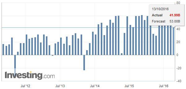 China Trade Balance, Otober 2016