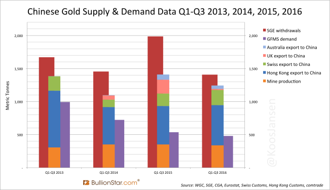 Chinese Gold Supply Demand Data Q1 Q3 2013 - 2016