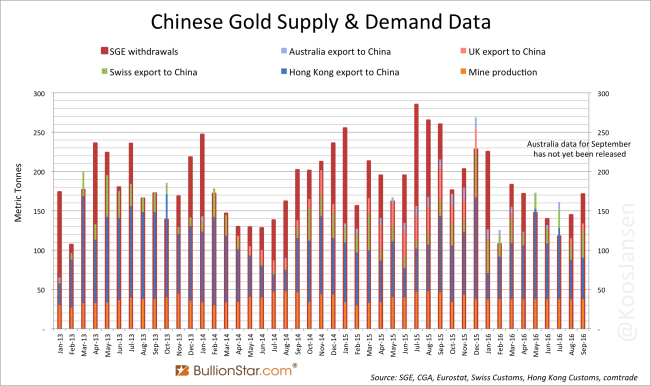 Chinese Monthly Gold Supply Demand Data September 2016